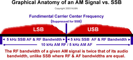 NU9N AM Transmitter Hi Fi Audio Modulation Processing